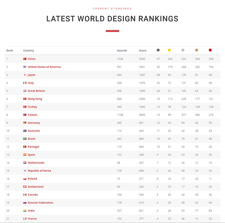 Classifica World Design Rankings 2019
