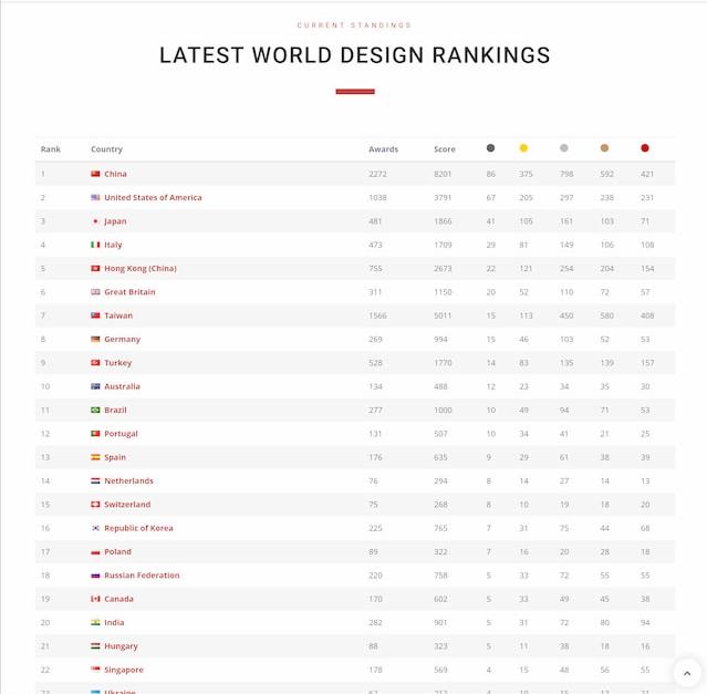 Classifica World Design Rankings 2021